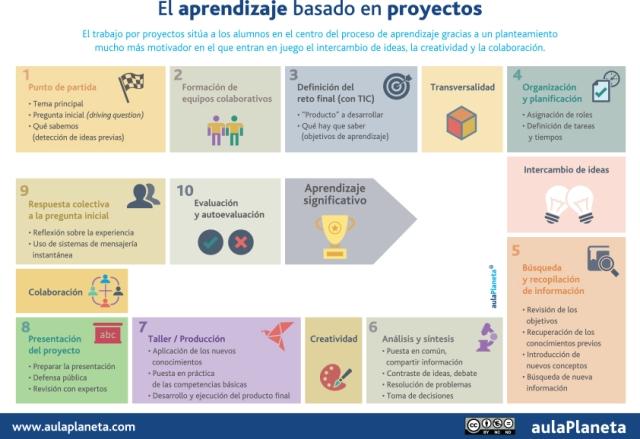 aprendizaje-basado-en-proyectos-ciencias-sociales