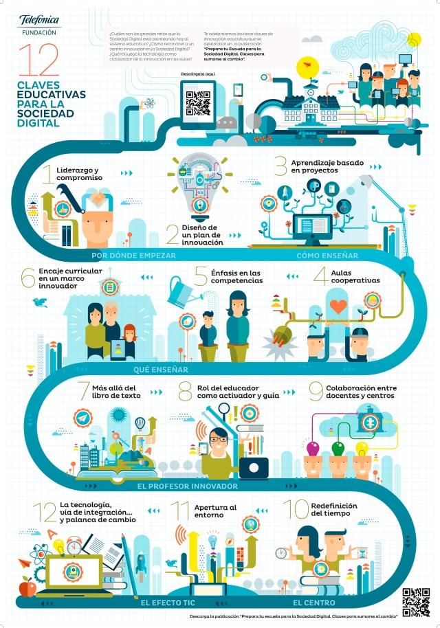 12 claves educativas para la Sociedad Digital
