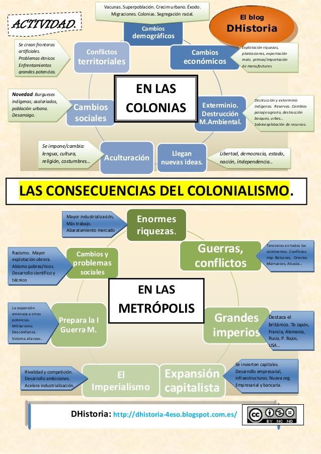 consecuencias-del-colonialismo